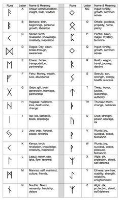 Ancient Runes Ring Custom Rune Viking Elder Futhark- pure silver symbols and meanings Account Suspended Norse Tattoo, Viking Tattoos, Viking Rune Tattoo, Ancient Tattoo, Greek Symbol Tattoo, Tattoo Symbol Meaning, Warrior Symbol Tattoo, Small Celtic Tattoos, Yggdrasil Tattoo