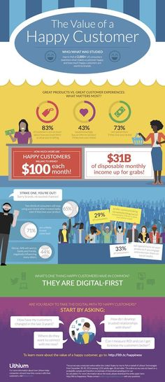 #Marketing #Infographics - Great Products vs. Great Customer Experiences: The Value of Happy Customers