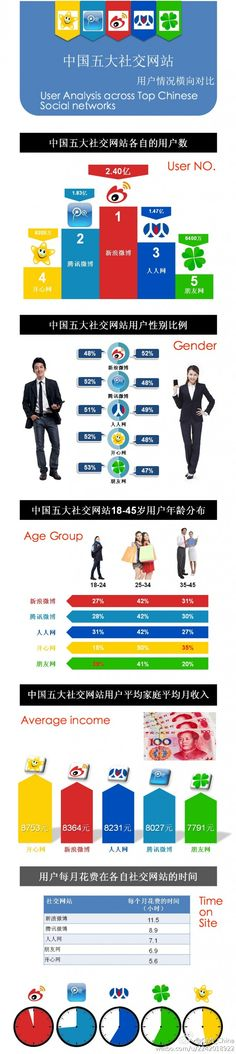 User analysis across top 5 China social media networks. [Resonance China]
