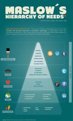MASLOW'S Social Media Hierarchy of Needs! [INFOGRAPHIC]    http://zeebzlink.com/z-blog/