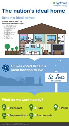 Where would your ideal home be? #infographic #UK #idealhome #perfecthome #UK #GB #Britain #home