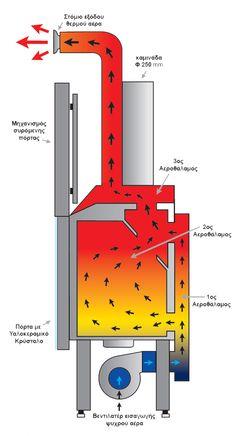 Recirculación de aire caliente dentro de un insertable de leña. www.nuevasenergias-shop.es