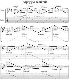 Blog sobre la guitarra