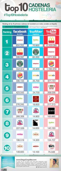 #Infografia #CommunityManager Las mejores cadenas de comida rápida en redes sociales en España. #TAVnews