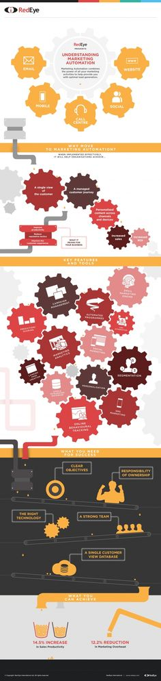 What is Marketing Automation? [Infographic] Understanding the scope, features and processes needed by Marketing Automation Marketing Automation is a key focus in 2015 for many marketers it seems. Marketing Topics, What Is Marketing, Marketing Automation, Inbound Marketing, Business Marketing, Email Marketing, Content Marketing, Social Media Marketing, Digital Marketing