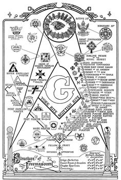 This sort of thing is commonly called the Structure of Freemasonry. I consider that a misnomer, as there are only 3 steps up in Masonry. Everything else is deeper, not higher. Even so, it is interesting to see it all laid out. Masonic Art, Masonic Lodge, Masonic Symbols, Masonic Jewelry, Masonic Tattoos, Eastern Star, Mystique, Freemasonry, Knights Templar