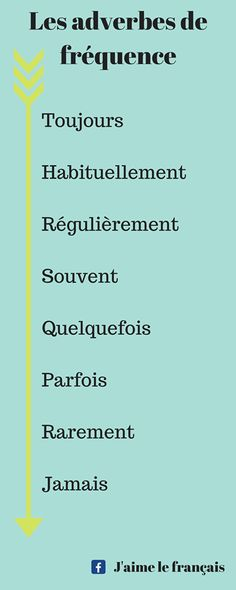 On a étudié adverbes de fréquence, comme toujours, régulièrement, souvent, parfois/quelquefois, rarement, et jamais. French Verbs, French Adjectives, French Phrases, French Quotes, French Practice, French Classroom, French Resources, French Immersion, Learning French