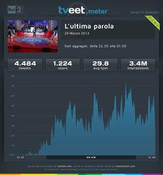 """La puntata de """"L'ultima parola"""" del 29 marzo 2013, ha coinvolto 1.224 utenti che hanno prodotto 4.484 tweet con una media di 29,8 tweet al minuto."""
