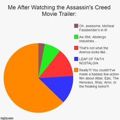 Me After Watching the Assassin's Creed Movie Trailer<<< THIS IS ACCURATE 100% This is Legit