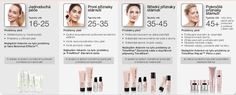kozmetika MK podľa veku a typu pleti