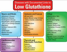 Diseases with documented links to low glutathione