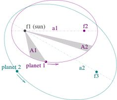 Kepler's laws of planetary motion - Wikipedia, the free encyclopedia