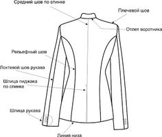 COSTUR@NDO: Patrón Basico de la Chaqueta de Mujer Ajustada.