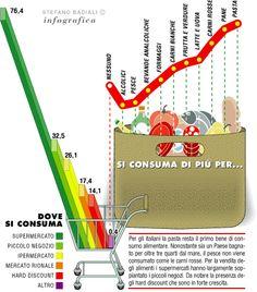 infografica sui consumi