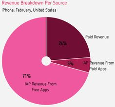 In-App Purchase (IAP) Revenue Hits Record High: Accounts For 76% Of U.S. iPhone App Revenue, 90% In Asian http://techcrunch.com/2013/03/28/in-app-purchase-revenue-hits-record-high-accounts-for-76-of-u-s-iphone-app-revenue-90-in-asian-markets/  @techcrunch