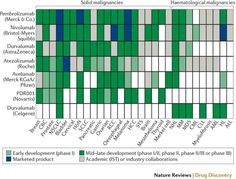 LinkedIn Merck & Co, Life Science, Bar Chart, Sign, Bar Graphs, Signs, Board, Biology