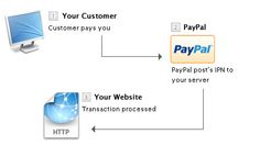 PayPal Interaction with PHP tutorial