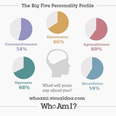 #personality profile via @VisualDNA https://whoami.visualdna.com/?c=us#feedback/b729cf0c-fe22-4dda-ad97-81eca90414af or create one for yourself https://whoami.visualdna.com/