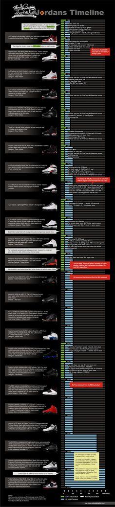 Complete Air Jordans Timeline