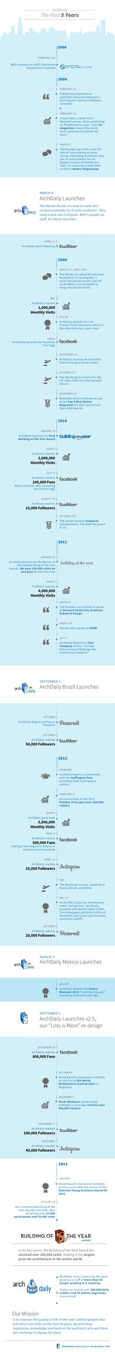 Infographic: ArchDaily, The Past 5 Years   ArchDaily via @ArchDaily