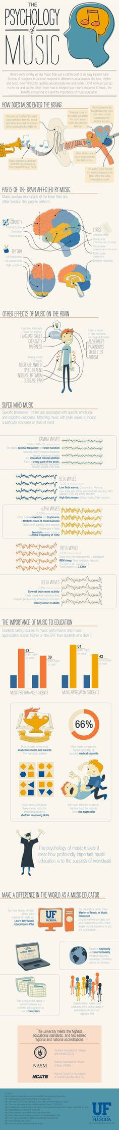 """Infographic about """"The Psychology of Music"""" - from University of Florida Musico terapia - psicologia della musica Elementary Music, Elementary Schools, Teaching Music, Teaching Tools, Teaching Biology, Teaching Class, Music Classroom, Music Teachers, Music Lessons"""