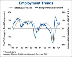 US employers switch from permanent to temporary workers.