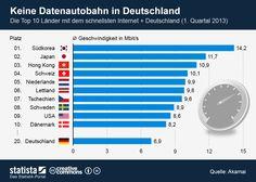 Die Top 10 der Länder mit dem schnellsten Internet  http://www.social-secrets.com/2013/08/die-top-10-der-laender-mit-dem-schnellsten-internet/