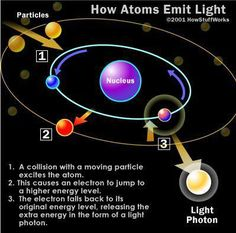 How Atoms Emit Light.