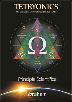The equilateral geometry [quantised angular momenta] of Planck's constant is the geometric foundation of all physics in our Universe.... Planck's constant [h] = kg.[m^2/s] = mass.OMEGA  #Tetryonics