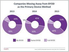 BYOD survey chart [2015]