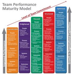 high performance teams maturity model shared goal - Google zoeken