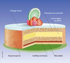 Délice citron-fraise | Lesnouvellesdelaboulangerie.fr