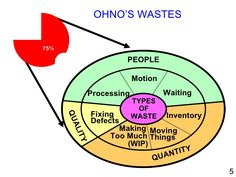 OHNO'S WASTES PEOPLE TYPES OF WASTE Processing Motion Waiting Fixing Defects Inventory QUALITY Making  Too Much (WIP) Movi...