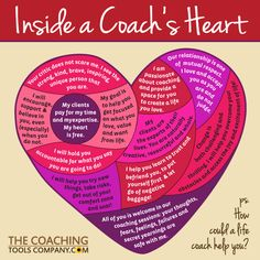 "Click VISIT to get our new Inside a Coach's Heart Social Media GRAPHICS Package! Celebrate and showcase your passion for coaching and the wonderful work you do with these 14 beautiful, brandable graphics showing ""What's Inside a Coach's Heart! Coaching Questions, Life Coaching Tools, Leadership Coaching, Leadership Development, Business Coaching, Educational Leadership, Professional Development, Personal Development, Leadership Workshop"