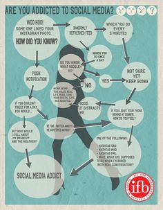How to tell if you are you Addicted to Social Media. A flowchart.