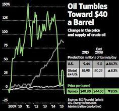 Likelihood of U.S. oil at $30 a barrel is increasing http://on.wsj.com/1Jkeqyd via @WSJ