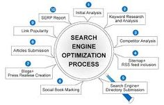 Search engine optimization process is accomplished with the following criteria's