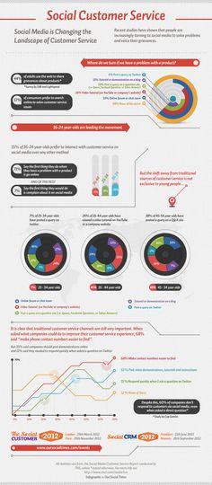 Social Customer Service #infographic #socialmedia #in