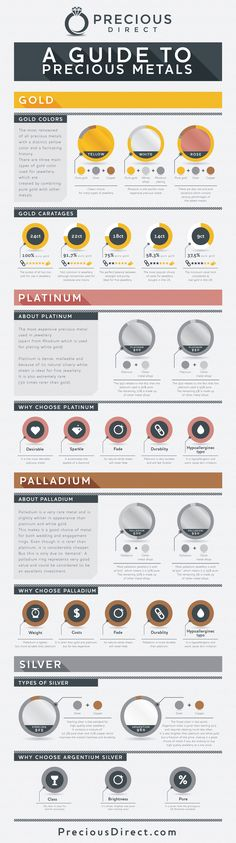 Precious Metals -- Infographic/Visual Asset Needed Infographic design #43 by 2benoticed