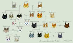 Did you know Tigerstar aka Brambleclaws father and Sandstorm Squirrelflights mother are cousins! So Squirrelflight and Brambleclaw are related!