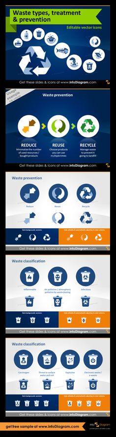 Waste And Ecology Visuals For Powerpoint Create Presentation