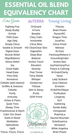 Essential oil equivalents for Edens Garden, doTerra, and Young Living