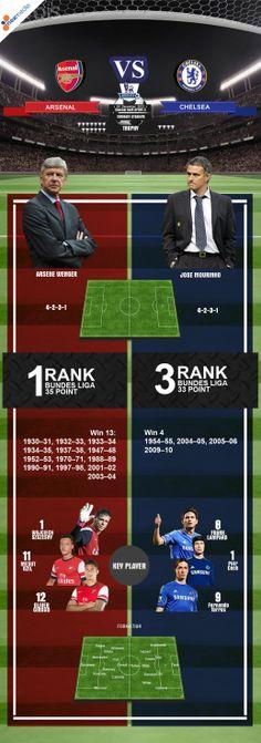 Infographic Arsenal vs Chelsea