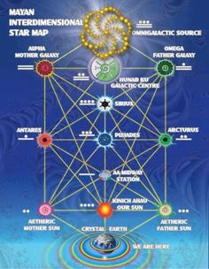 Mayan Inter-dimensional Star Map