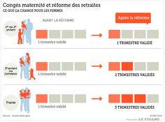 Congés maternité et réforme des retraites