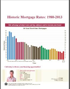 mortgage rates in canada in 1985