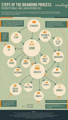 steps of the branding process infografia infographic marketing Personal Branding, Corporate Branding, Business Branding, Business Marketing, Marketing Branding, Marketing Ideas, Marketing Tools, Logo Branding, Branding Ideas