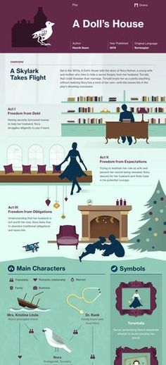 A Doll's House infographic
