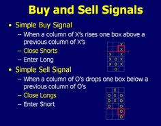 Point and Figure Price Trade Charting | Lessons from the Pros | Stocks - Online Trading Academy