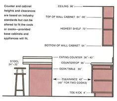 Kitchen Cabinets Dimensions what is the standard kitchen cabinet height? home ~ kitchen